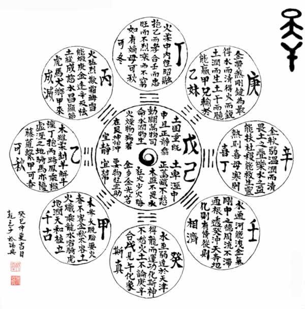 L'esprit de Ganzhi (tiges célestes et les branches terrestres)
